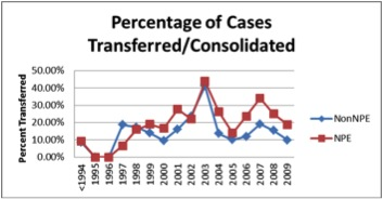 Percentage of Cases Transferred or consoldiated