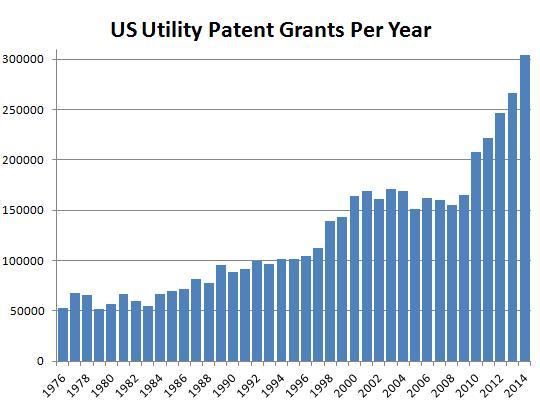 PatentsPerYear