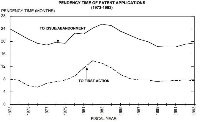 Pendency