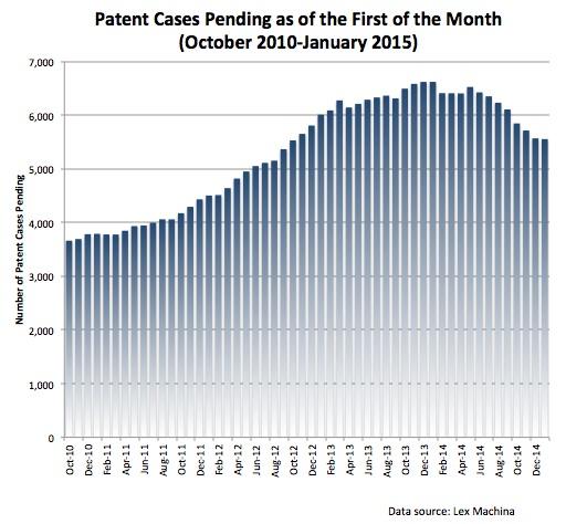 Pending Patent Cases 1-1-2015