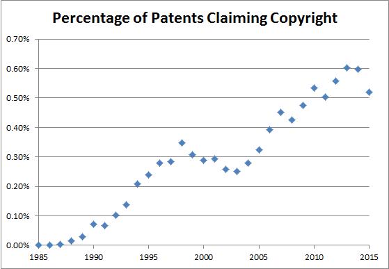 PatentsClaimingCopyrightPercent