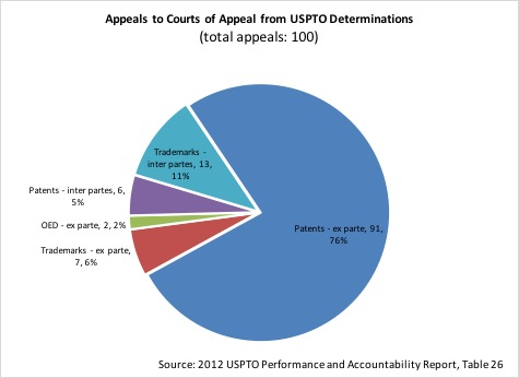 2012 appeals from PTO