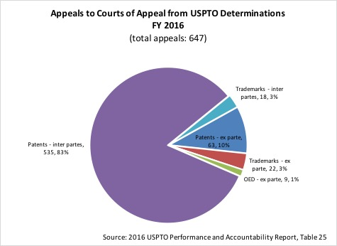 2016 appeals from PTO
