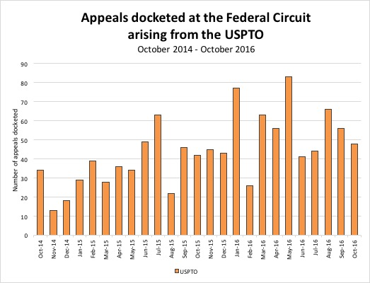 Appeals filed at CAFC (monthly)