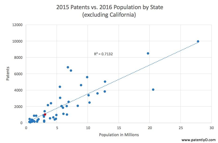 patents-v-pop-no-ca