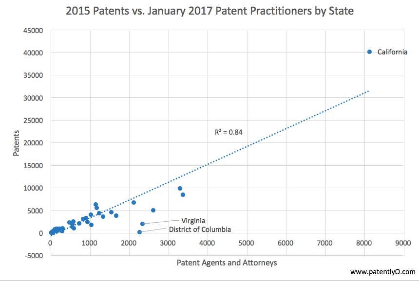 patents-v-practitioner