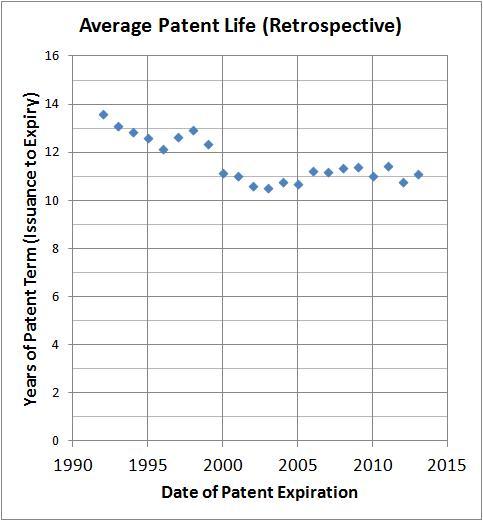 AveragePatentLife