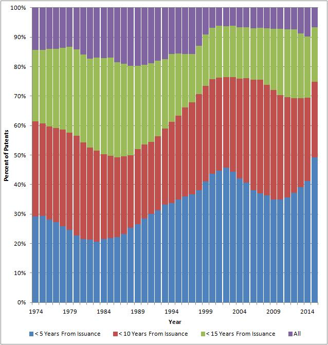 Normalized Chart of Patents In Force