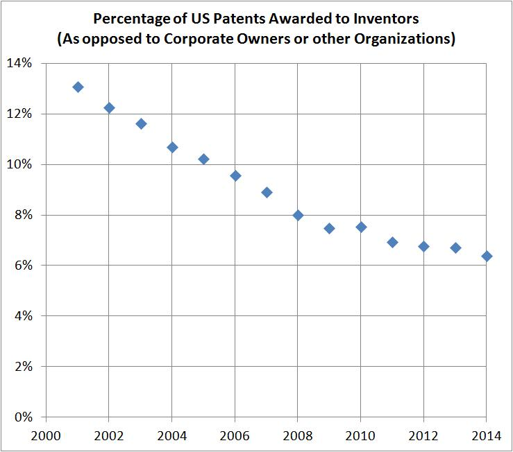 IndependentInventorship