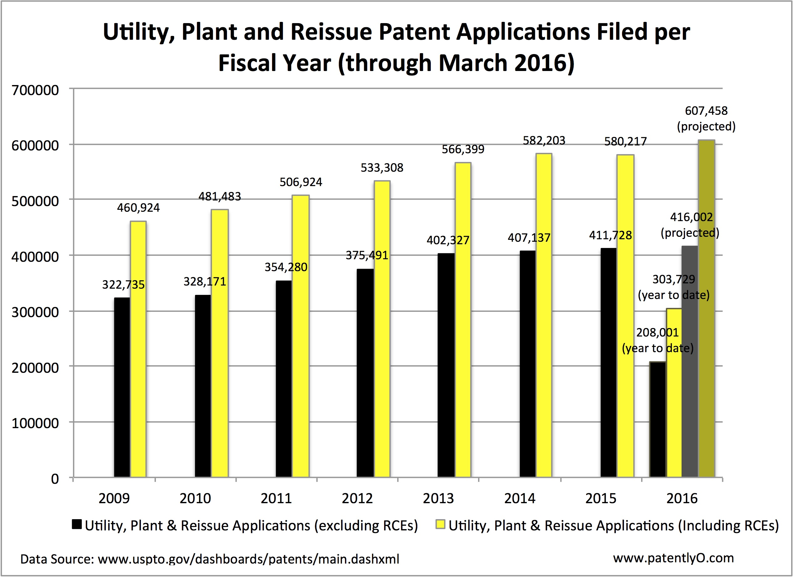 Patent Application data