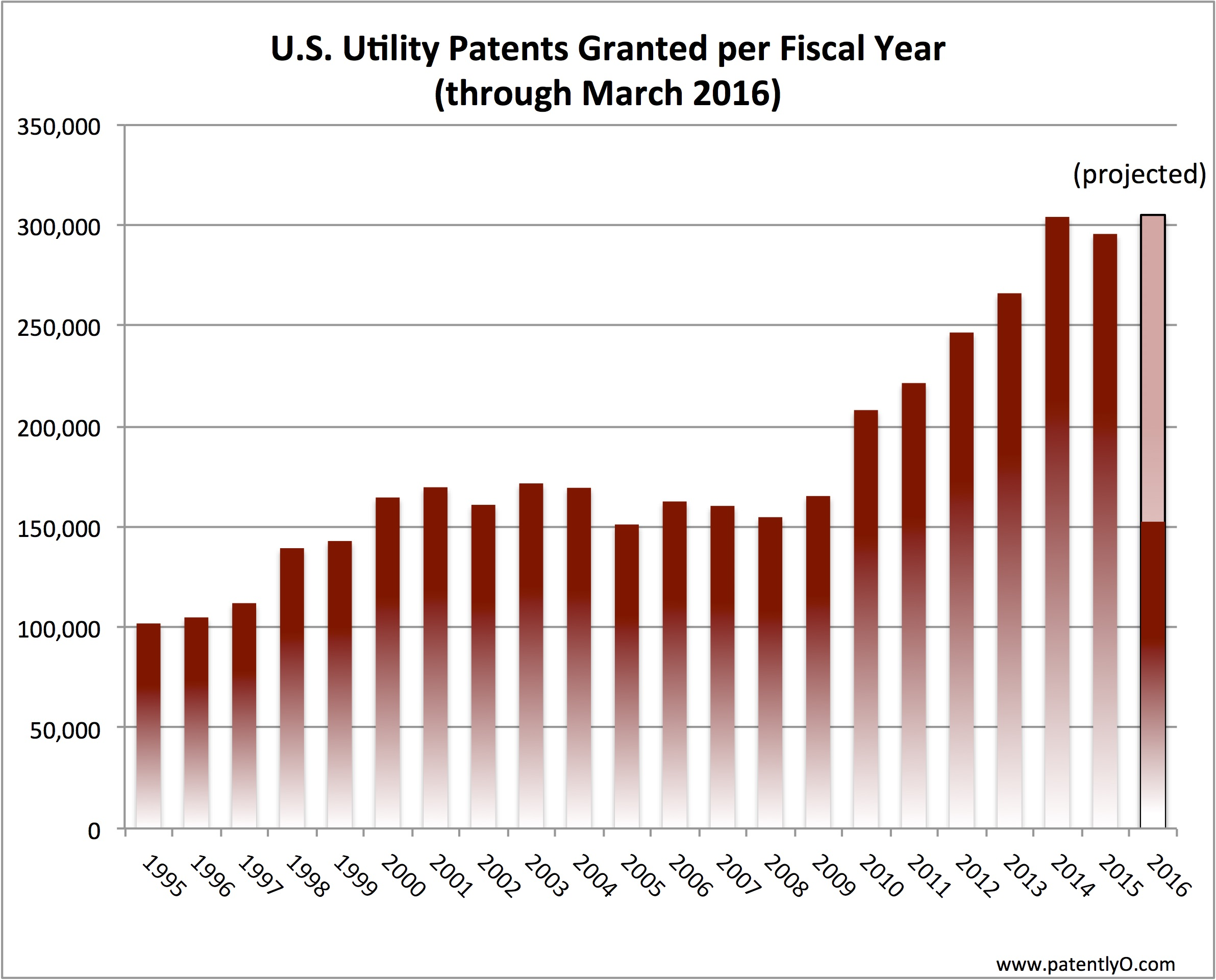 Patents Granted Through March 2016