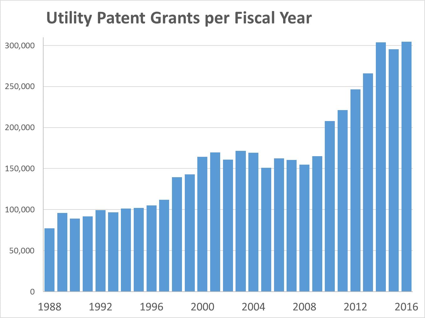 PatentsPerFiscalYear