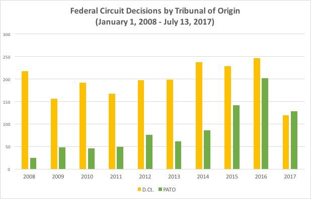 Decisions by Tribunal of Origin