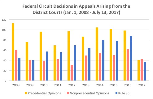 Data on Federal Circuit Decisions - updated