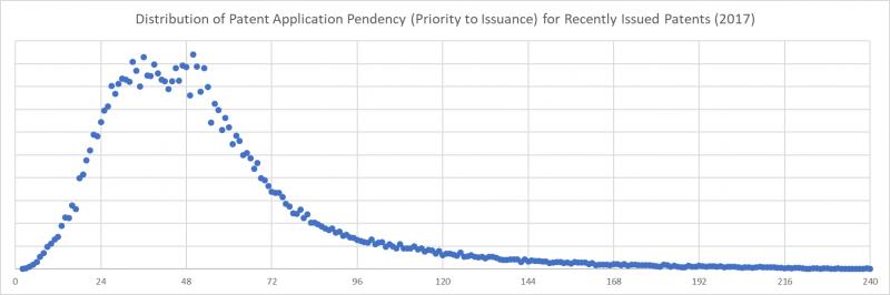 DistributionPendency