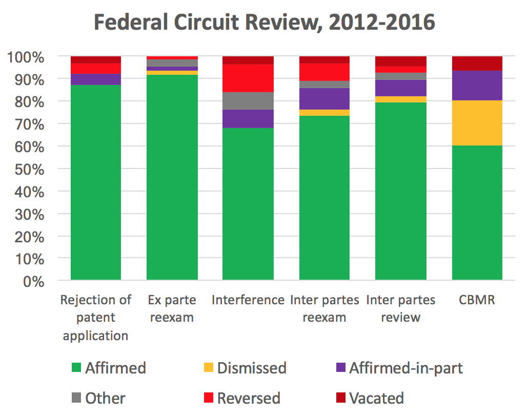 Federal CIrcuit Review 2012-2016