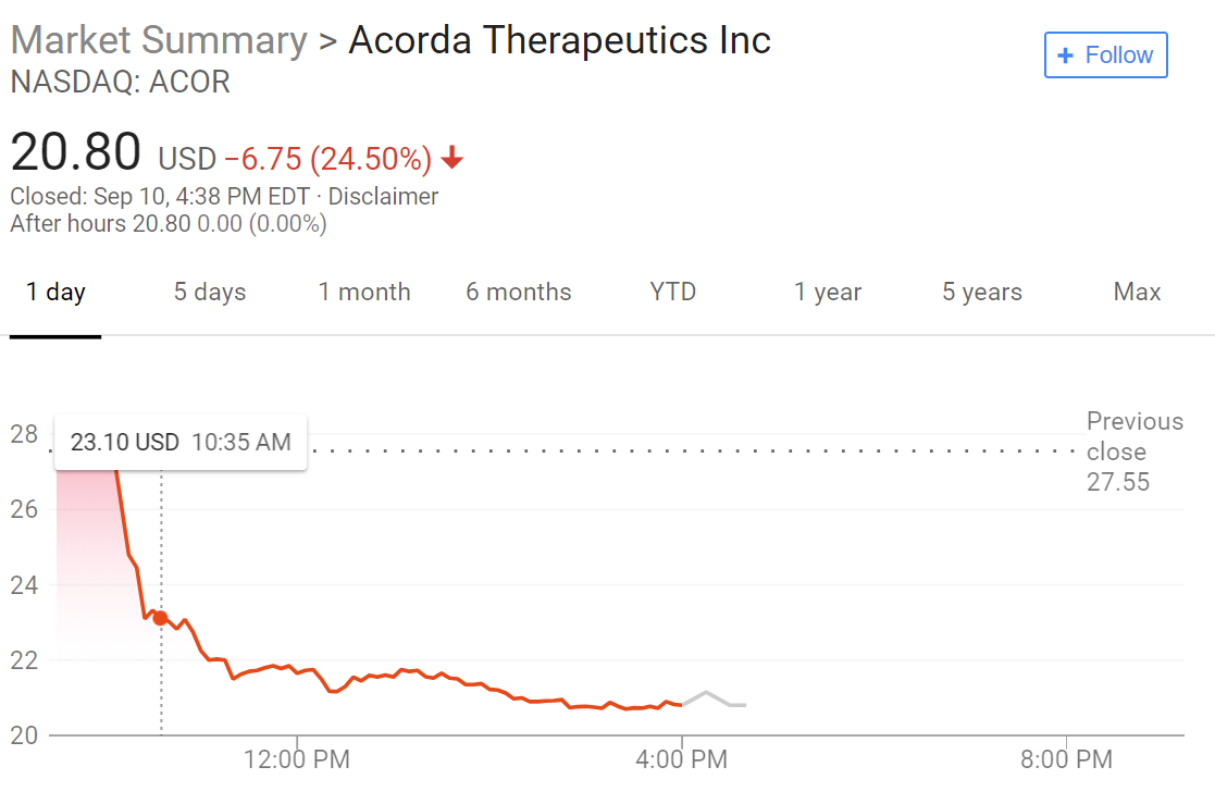 Acorda Therapeutics: Other Patents Covering Invention Precludes ...