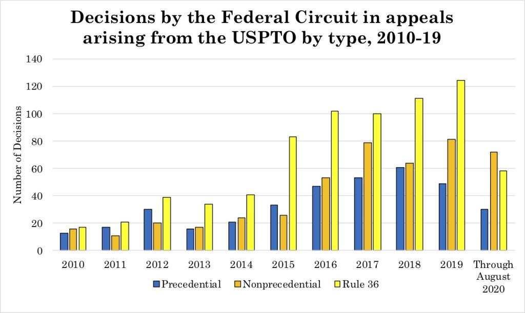 Federal Circuit Statistics Update – September 2020