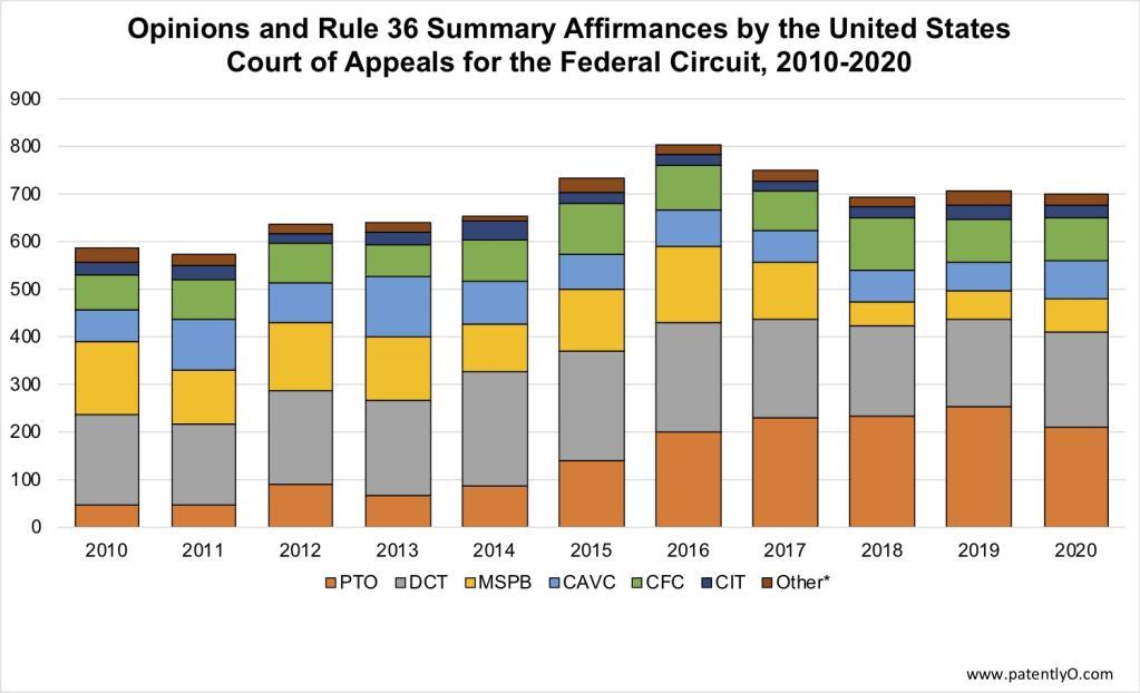 Federal Circuit Statistics – 2020 edition