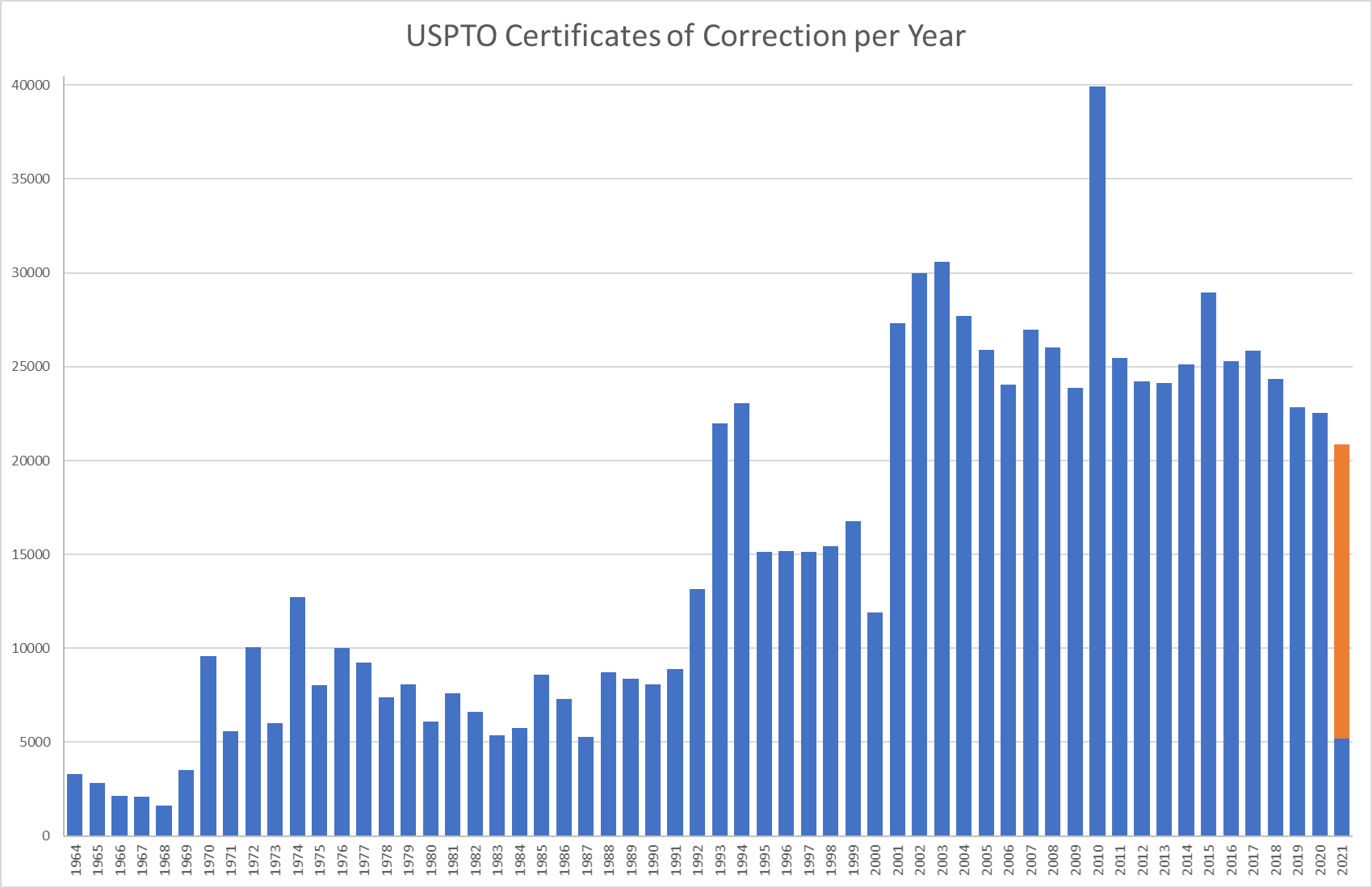 Chart showing certificates of correction per year