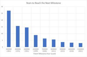 Milestones: Patent No. 11,000,000
