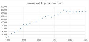 A Million Inventions Lost: Abandoned Provisional Applications