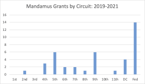 Extraordinary Writ or Ordinary Remedy? Mandamus at the Federal Circuit – Part 1