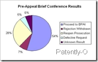 Patent BPAI Pre-Appeal Conference