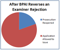 What Happens After the BPAI Reverses an Examiner Rejection