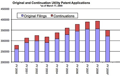 an economic review of the patent Question the performance of the american patent  source: bureau of economic  analysis: national income and product accounts national science foundation.
