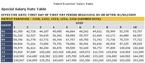 Medical Patent Attorney Salary