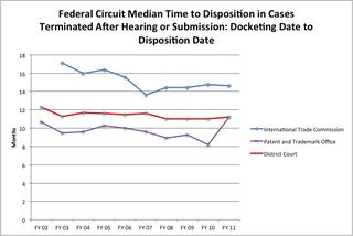 Federal Circuit Median Time to Disposition