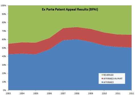 America-Israel Patent Law: BPAI decisions