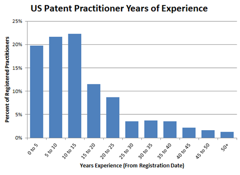 The Baby Boom of Patent Practitioners | Patently-O
