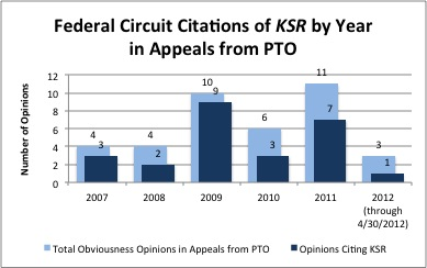 CAFC citations of KSR by Year - PTO only
